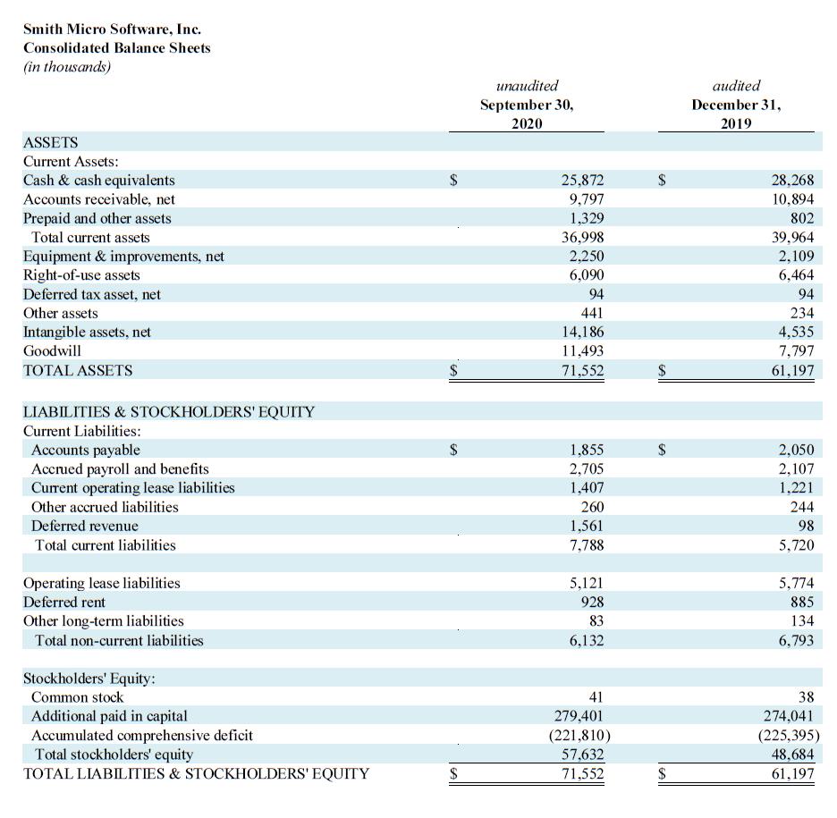 Q3 2020 Balance Sheets