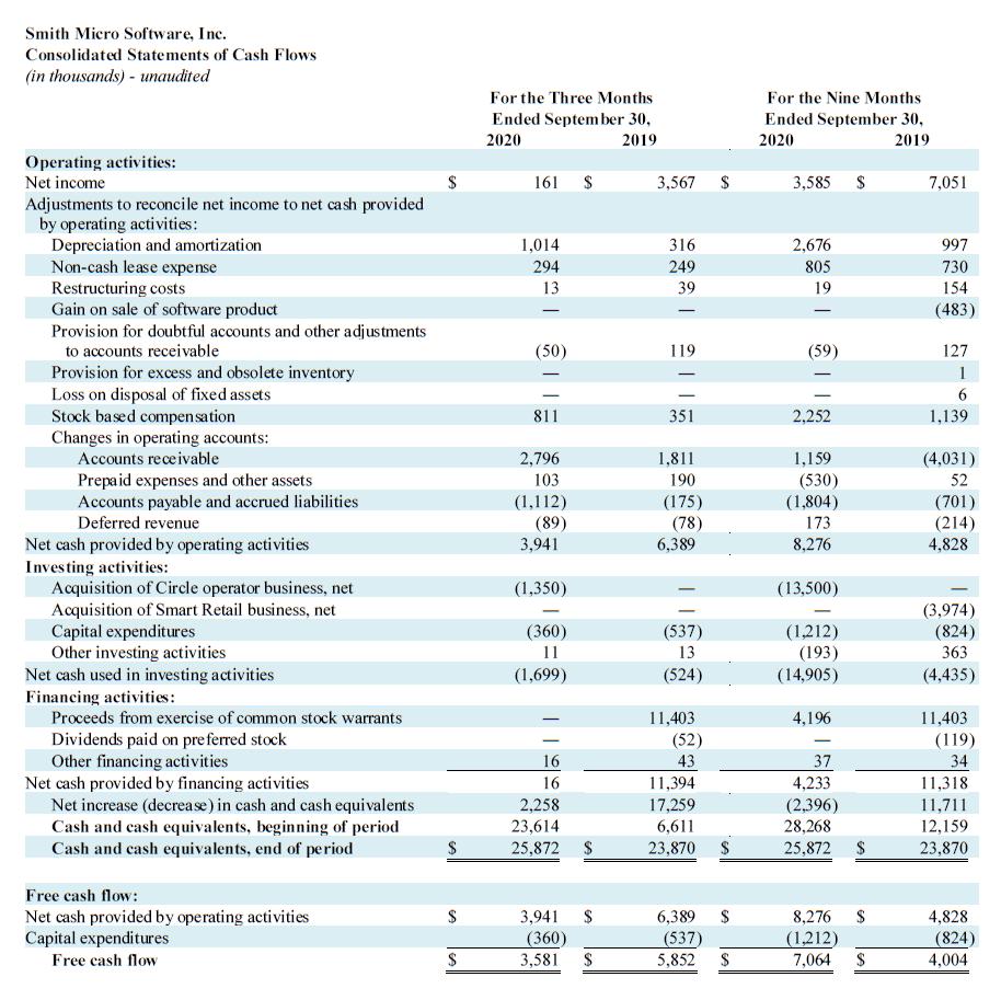 Q3 2020 Cash Flows