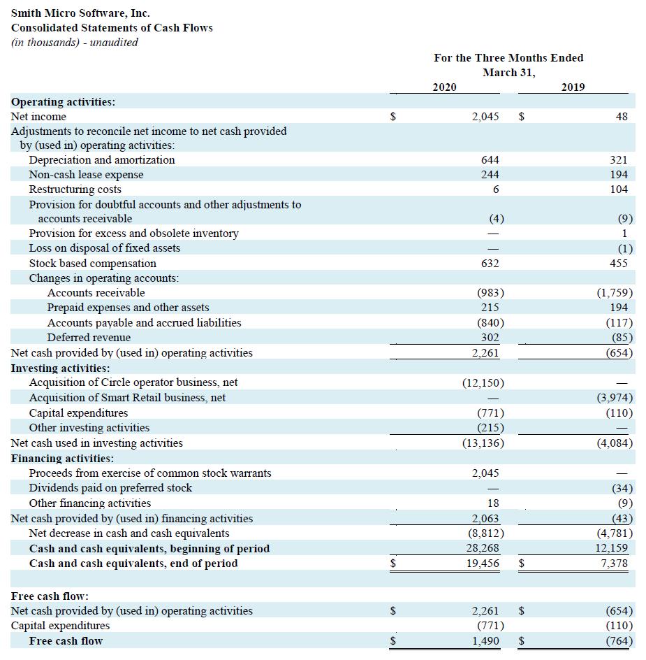 Q1 2020 Cash Flows