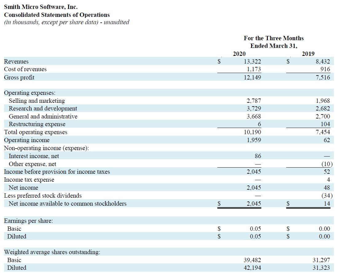 Q1 2020 Profit and Loss