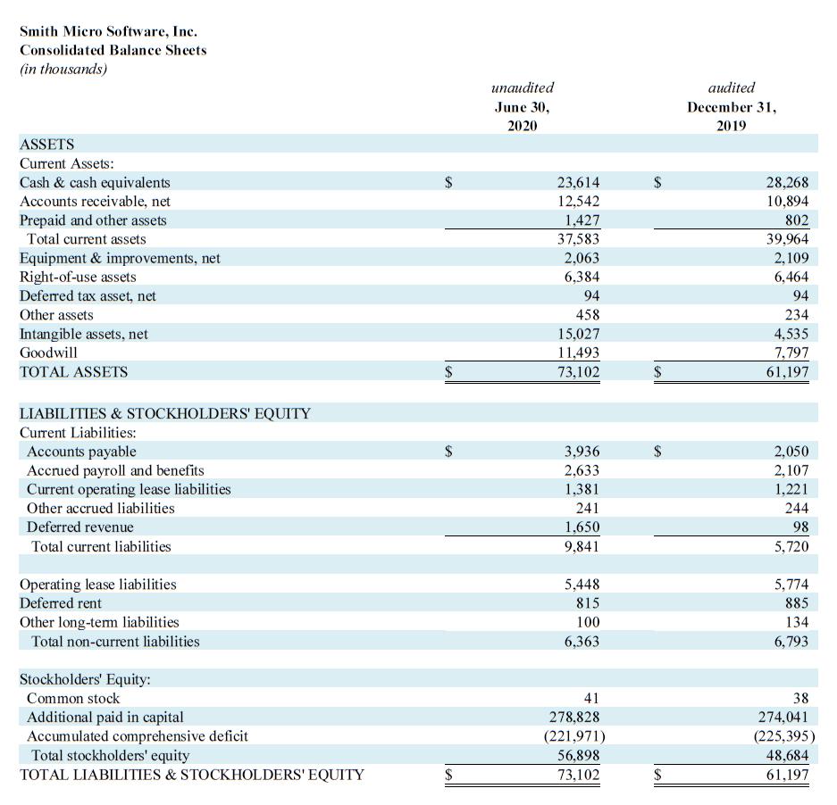 Q2 2020 Balance Sheets
