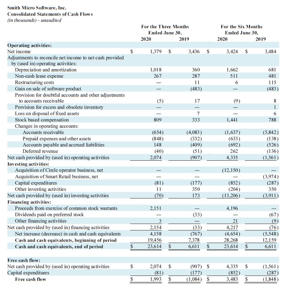 Q2 2020 Cash Flows