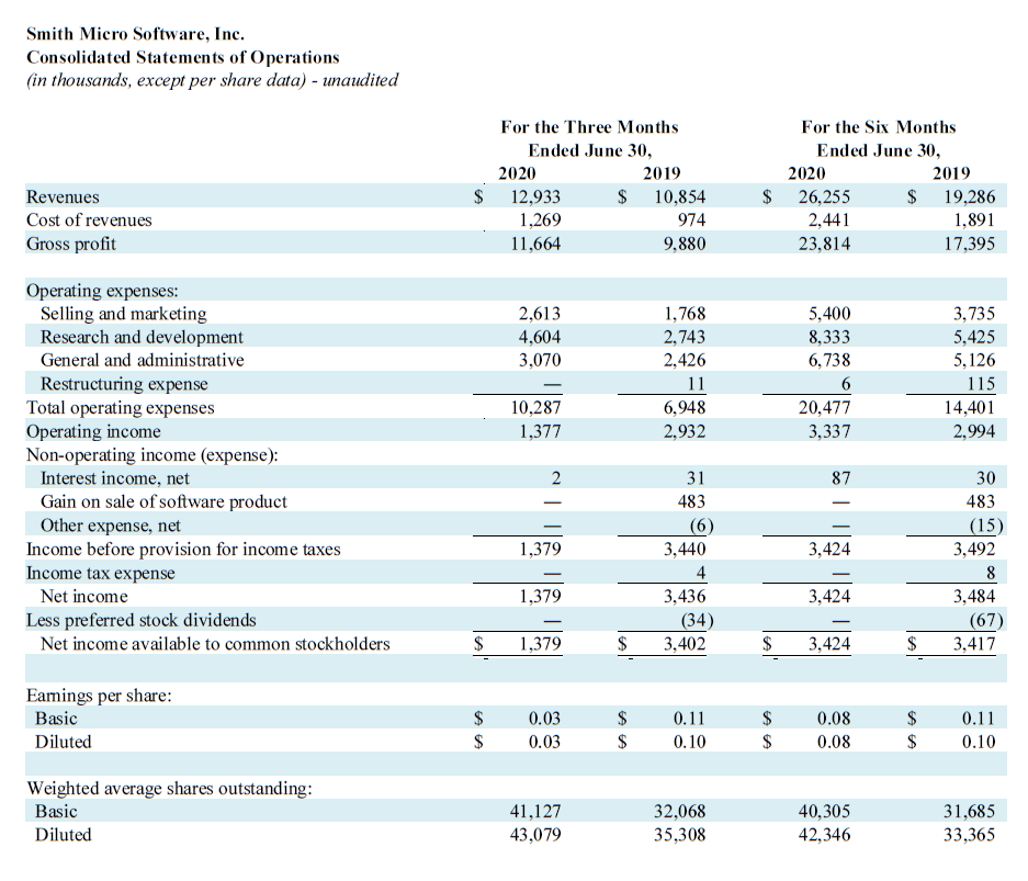 Q2 2020 Profit and Loss
