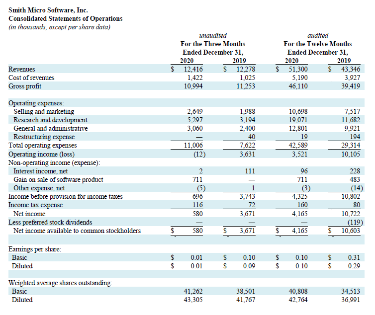 Q4 2020 Profit and Loss