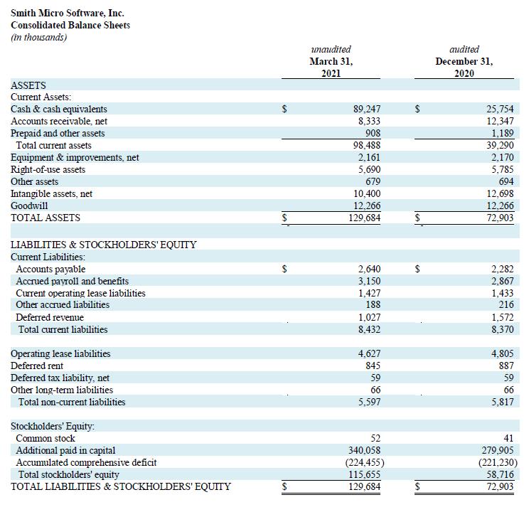Q1 2021 Balance Sheets