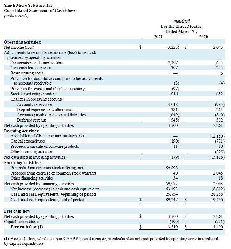 Q1 2021 Cash Flow