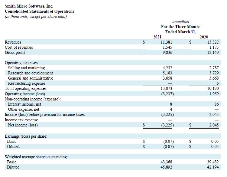 Q1 2021 Profit and Loss