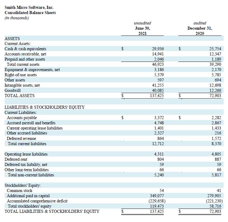 Q2 2021 Balance Sheets