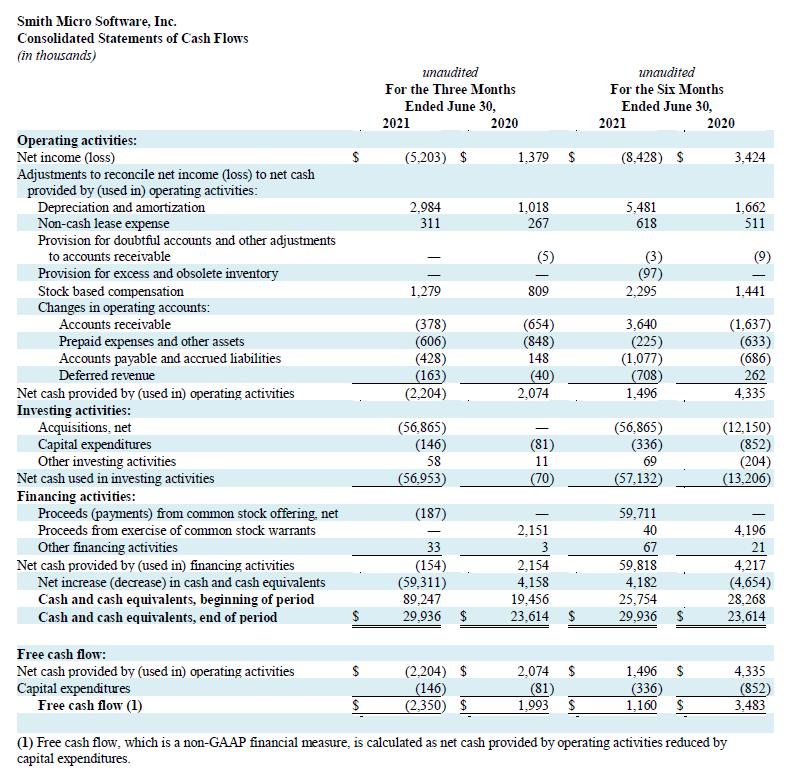 Q2 2021 Cash Flow