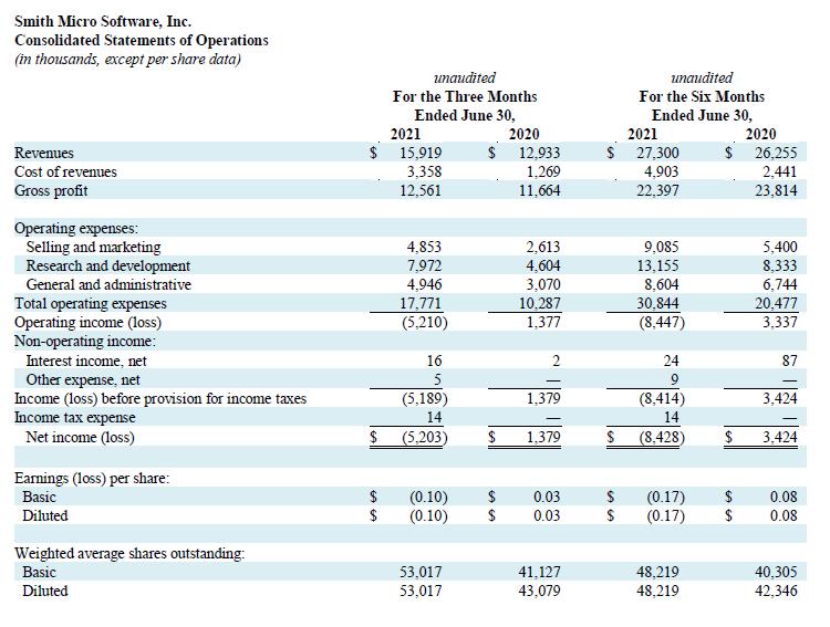 Q2 2021 Profit and Loss