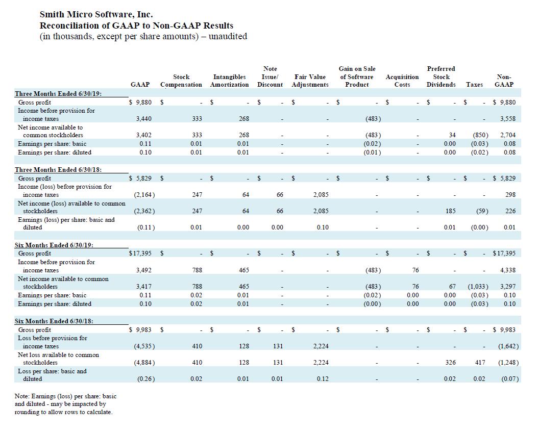 q2-2019-gaap-to-non-gaap-results