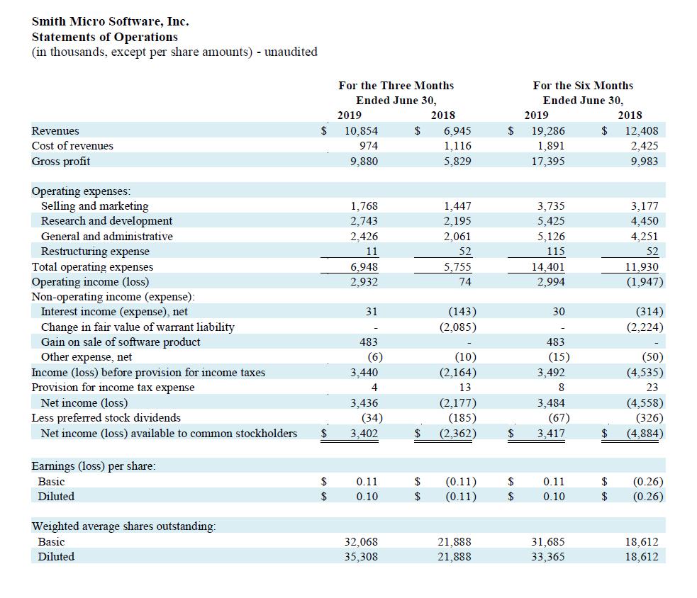 q2-2019-profit-and-loss