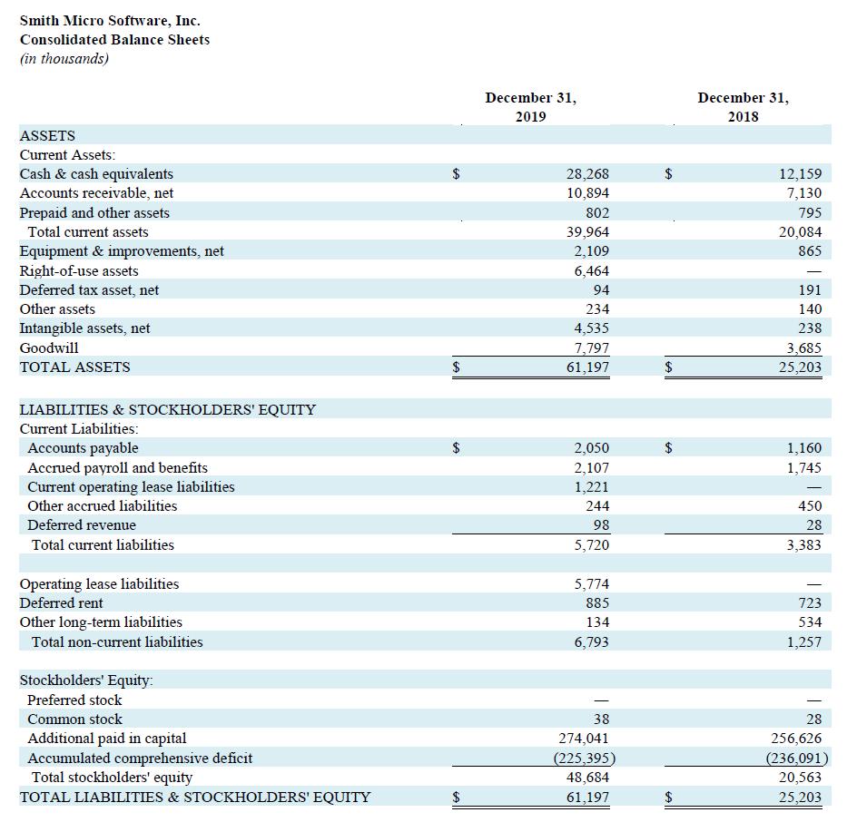 Q4 2019 Balance Sheets