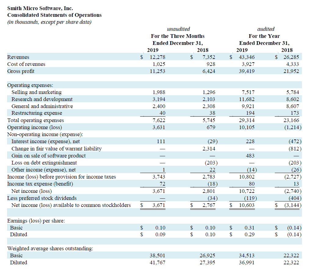 Q4 2019 Profit and Loss